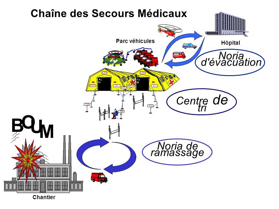 Noria d'évacuation Hôpital Chantier B M O U Chaîne des Secours Médicaux Centre de tri TRI Parc véhicules U.A. ENTREE TMB ENTREE TMB B.M.P.M. U.R.B.M.P