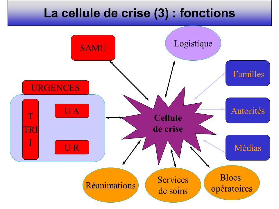La cellule de crise (3) : fonctions Cellule de crise Médias Autorités Familles SAMU Logistique Blocs opératoires Services de soins Réanimations URGENC