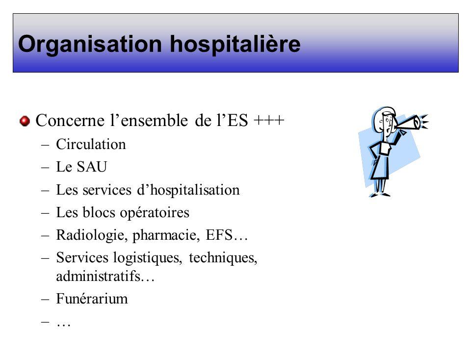 Organisation hospitalière Concerne lensemble de lES +++ –Circulation –Le SAU –Les services dhospitalisation –Les blocs opératoires –Radiologie, pharma