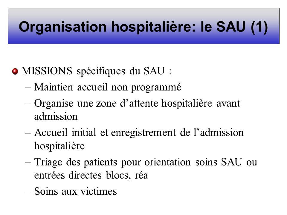 Organisation hospitalière: le SAU (1) MISSIONS spécifiques du SAU : –Maintien accueil non programmé –Organise une zone dattente hospitalière avant adm