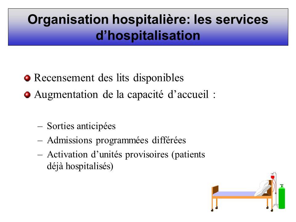 Organisation hospitalière: les services dhospitalisation Recensement des lits disponibles Augmentation de la capacité daccueil : –Sorties anticipées –