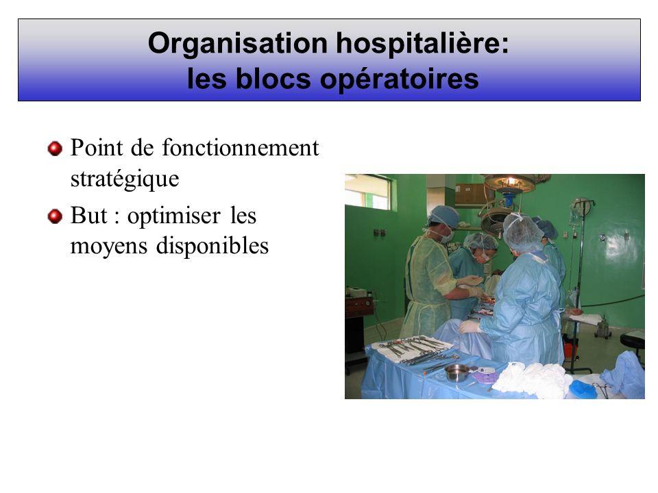 Organisation hospitalière: les blocs opératoires Point de fonctionnement stratégique But : optimiser les moyens disponibles