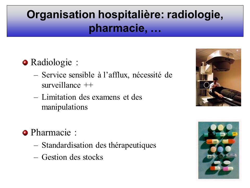 Organisation hospitalière: radiologie, pharmacie, … Radiologie : –Service sensible à lafflux, nécessité de surveillance ++ –Limitation des examens et