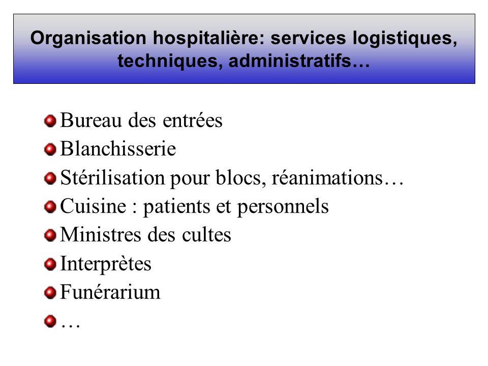 Organisation hospitalière: services logistiques, techniques, administratifs… Bureau des entrées Blanchisserie Stérilisation pour blocs, réanimations…