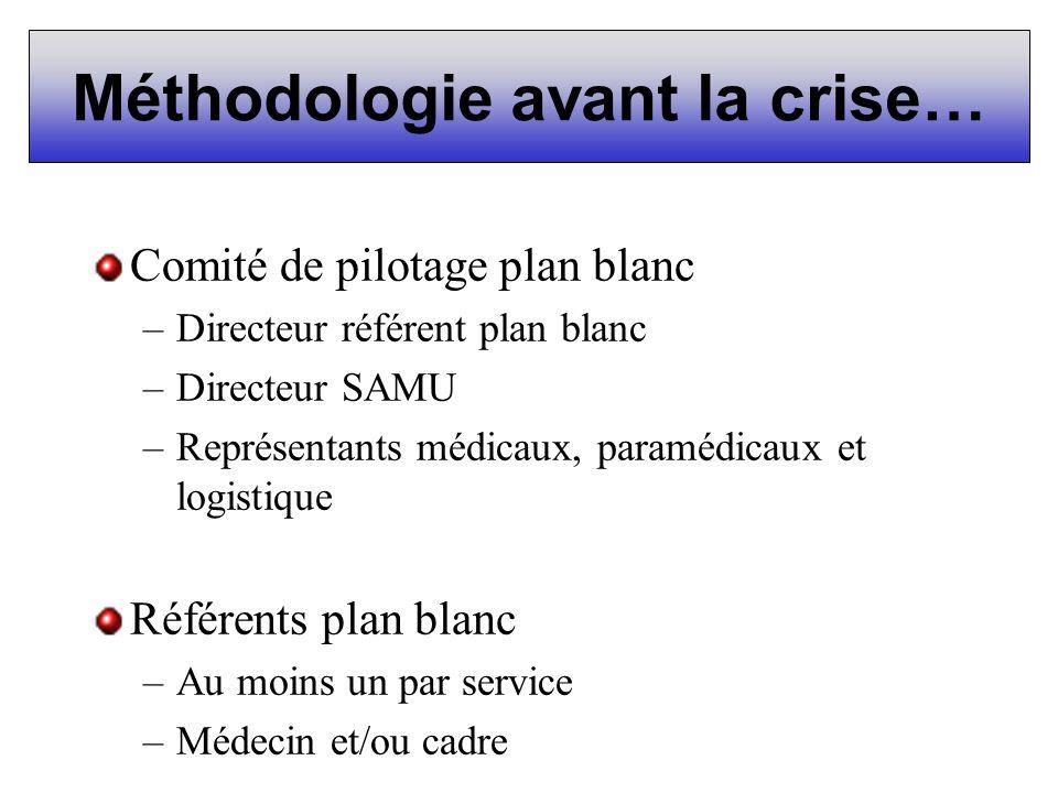 Méthodologie avant la crise… Comité de pilotage plan blanc –Directeur référent plan blanc –Directeur SAMU –Représentants médicaux, paramédicaux et log