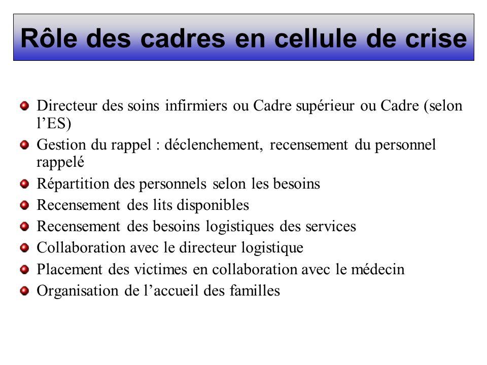 Rôle des cadres en cellule de crise Directeur des soins infirmiers ou Cadre supérieur ou Cadre (selon lES) Gestion du rappel : déclenchement, recensem