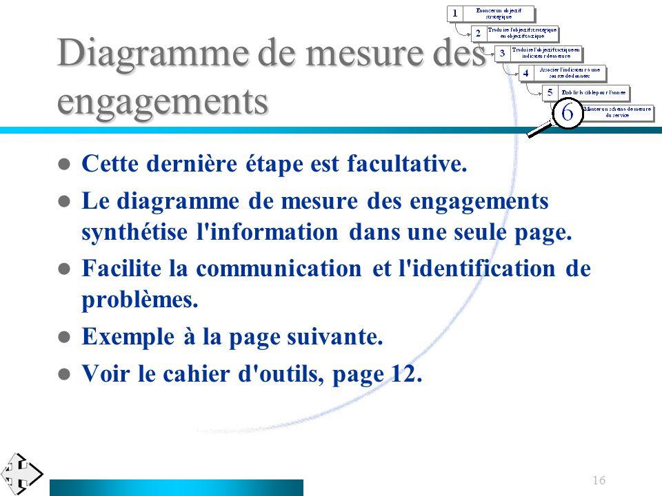 16 Diagramme de mesure des engagements Cette dernière étape est facultative. Le diagramme de mesure des engagements synthétise l'information dans une