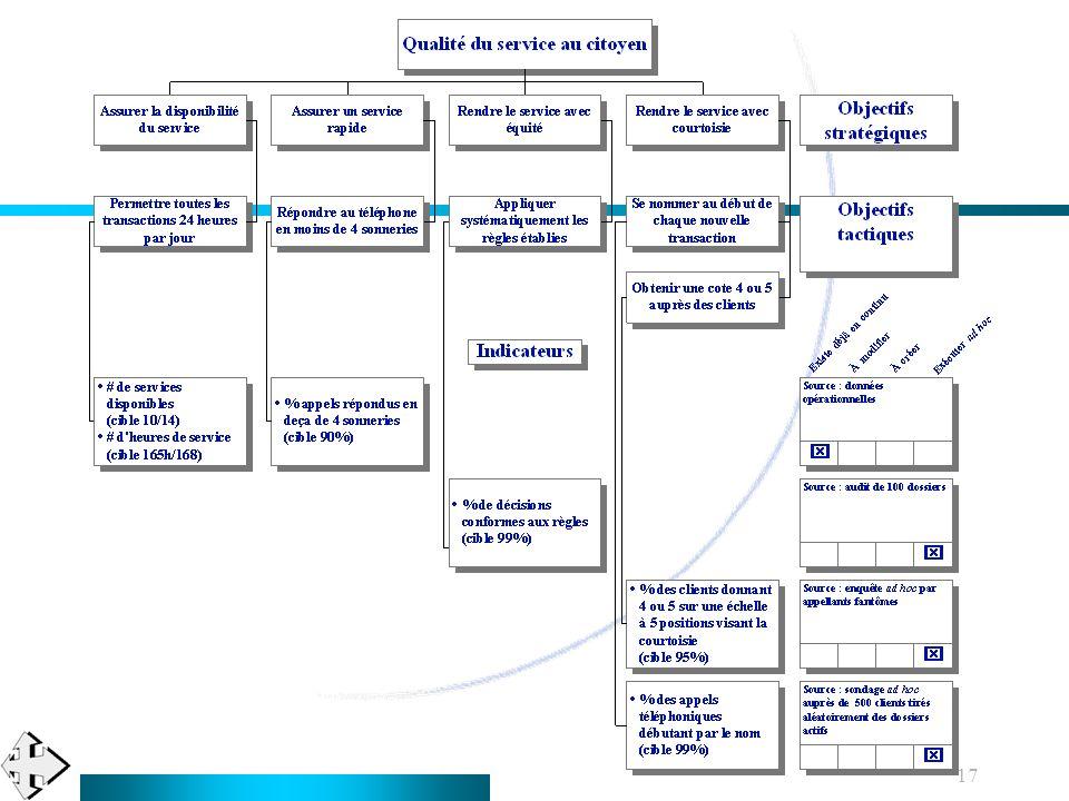 18 Évaluer les contraintes organisationnelles Avant de finaliser le diagramme, évaluer...