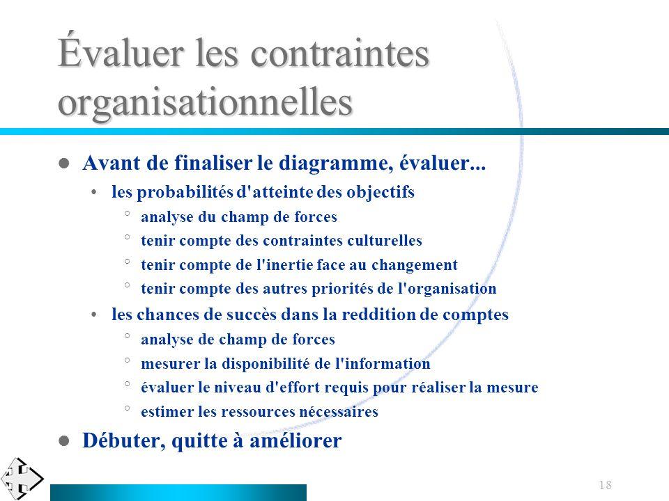 18 Évaluer les contraintes organisationnelles Avant de finaliser le diagramme, évaluer... les probabilités d'atteinte des objectifs °analyse du champ