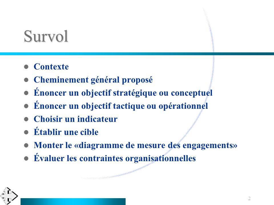 2 Survol Contexte Cheminement général proposé Énoncer un objectif stratégique ou conceptuel Énoncer un objectif tactique ou opérationnel Choisir un in