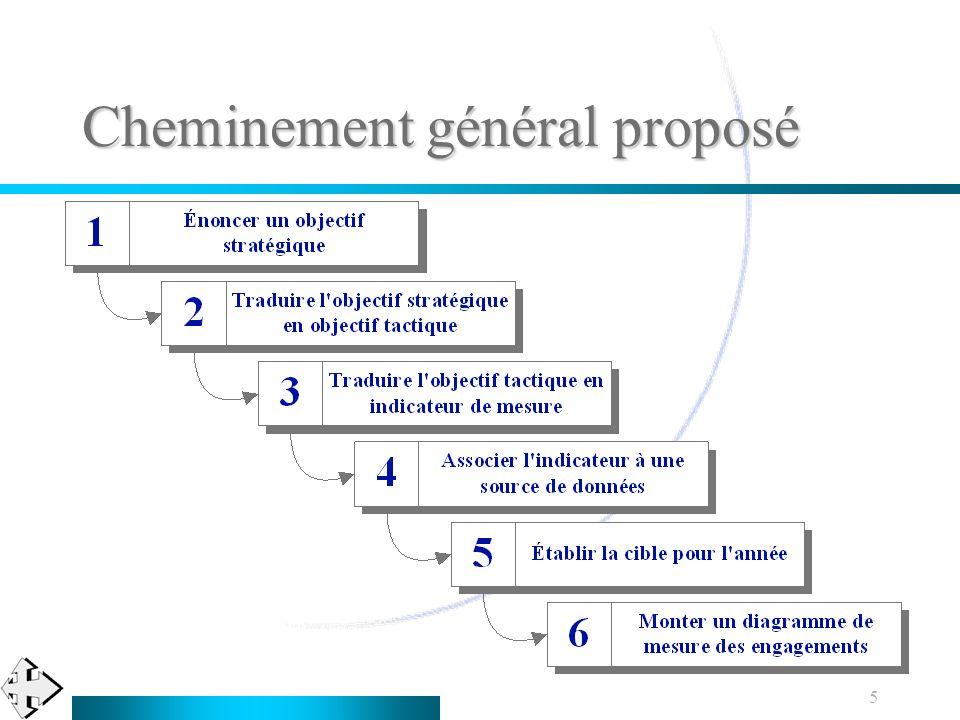 5 Cheminement général proposé