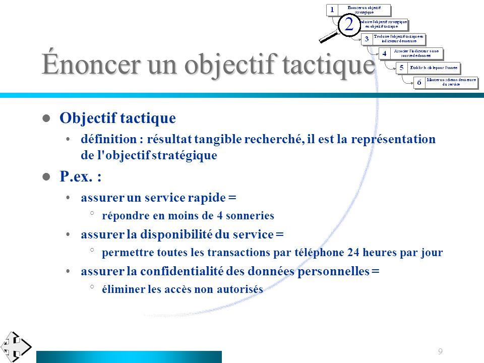 9 Énoncer un objectif tactique Objectif tactique définition : résultat tangible recherché, il est la représentation de l'objectif stratégique P.ex. :