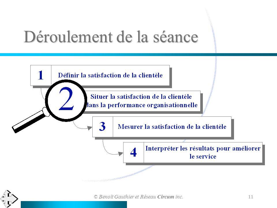 © Benoît Gauthier et Réseau Circum inc. 11 Déroulement de la séance