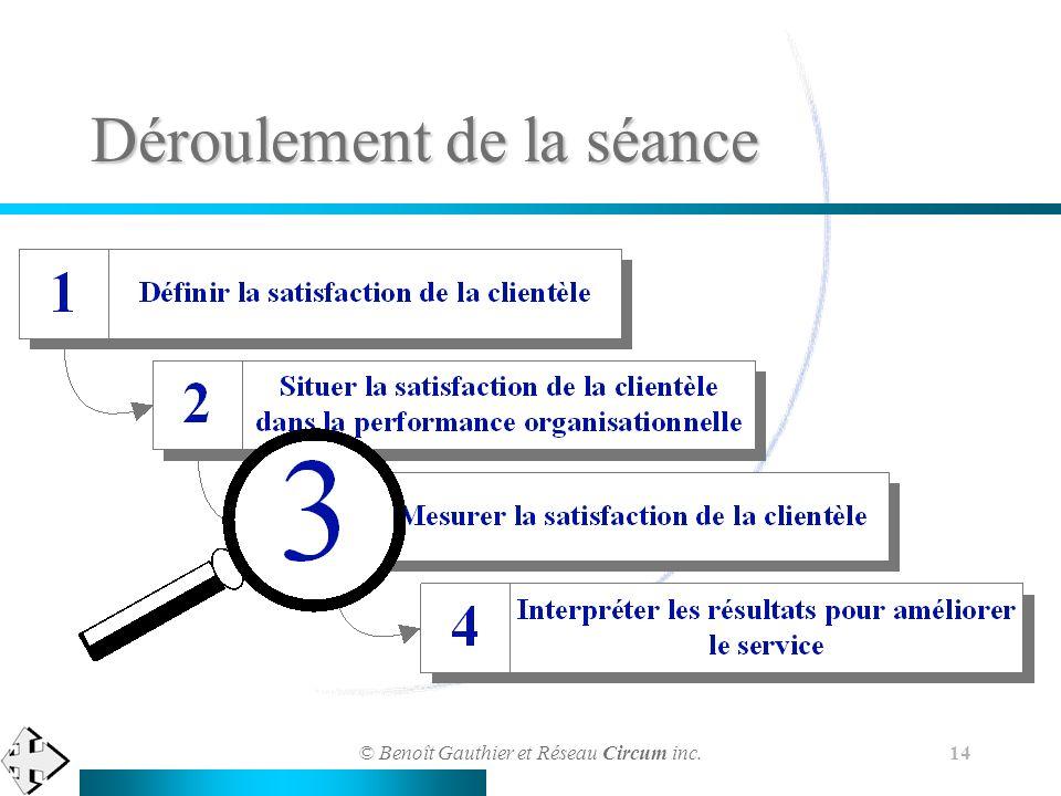 © Benoît Gauthier et Réseau Circum inc. 14 Déroulement de la séance