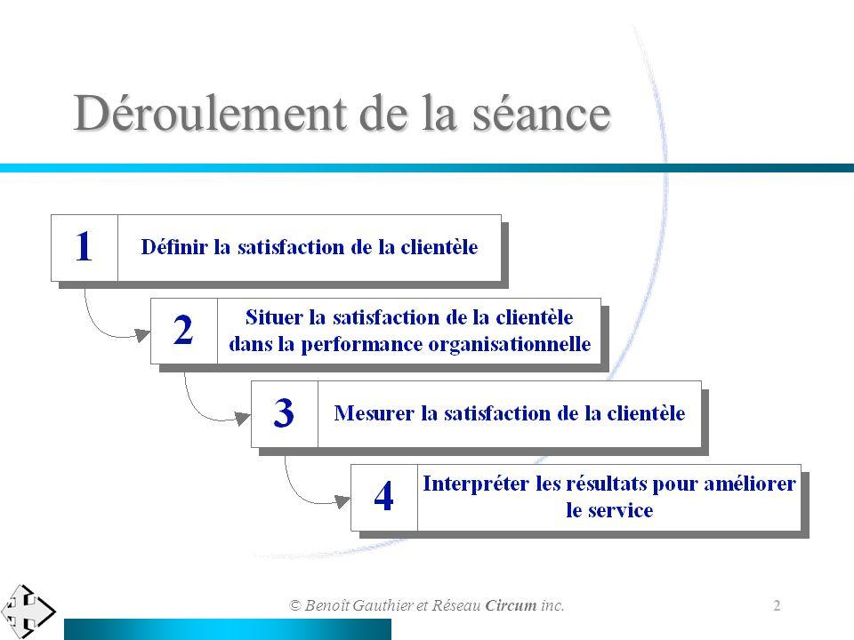 © Benoît Gauthier et Réseau Circum inc. 2 Déroulement de la séance