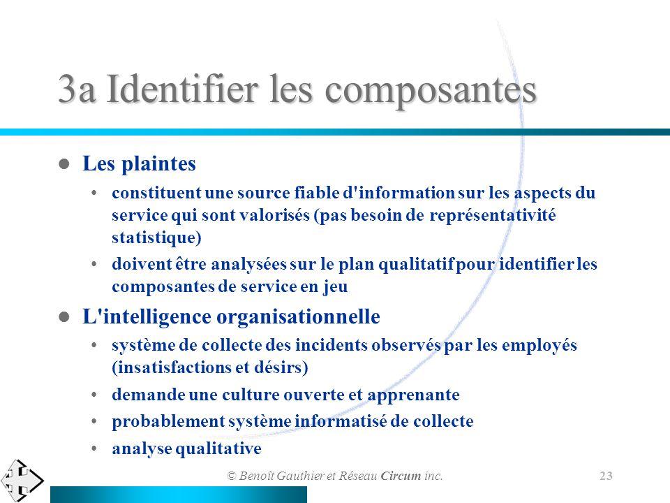 © Benoît Gauthier et Réseau Circum inc. 23 3a Identifier les composantes Les plaintes constituent une source fiable d'information sur les aspects du s
