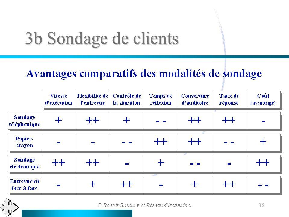 © Benoît Gauthier et Réseau Circum inc. 35 3b Sondage de clients
