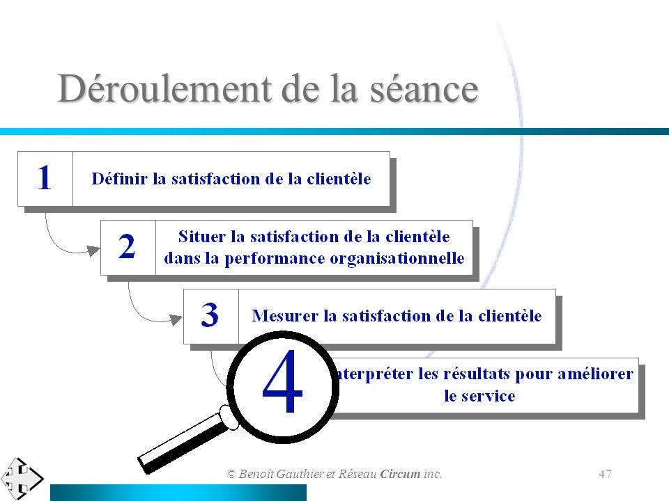 © Benoît Gauthier et Réseau Circum inc. 47 Déroulement de la séance
