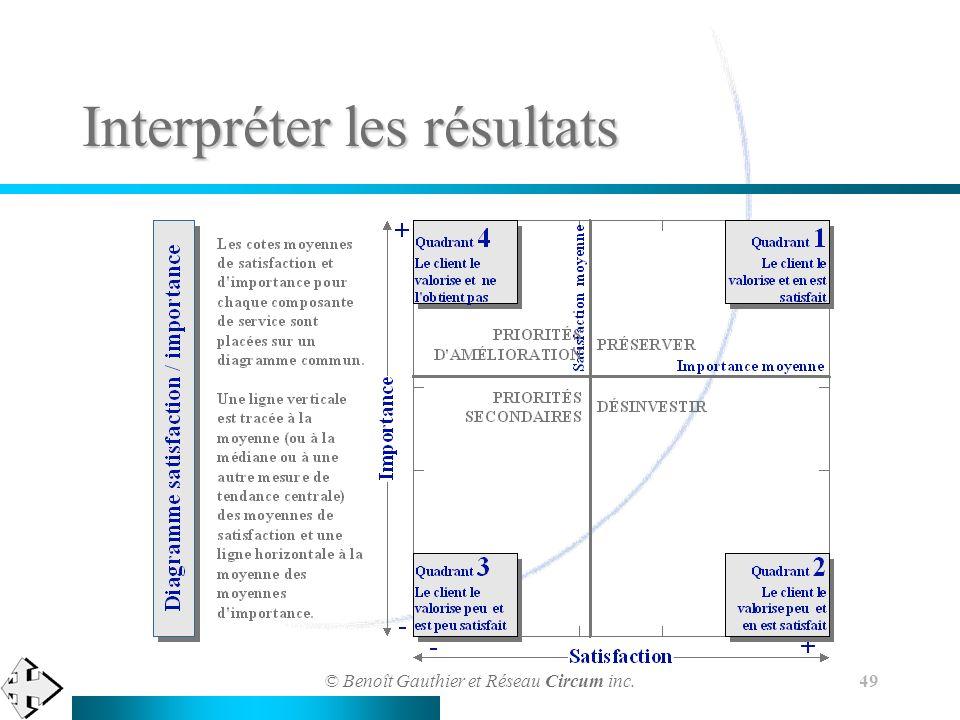 © Benoît Gauthier et Réseau Circum inc. 49 Interpréter les résultats