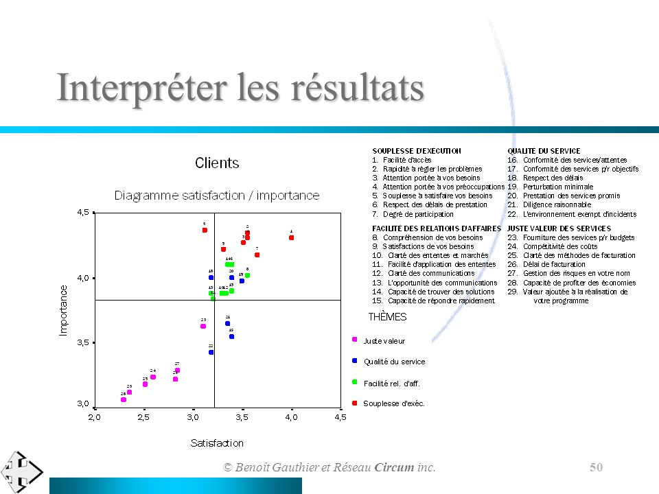 © Benoît Gauthier et Réseau Circum inc. 50 Interpréter les résultats
