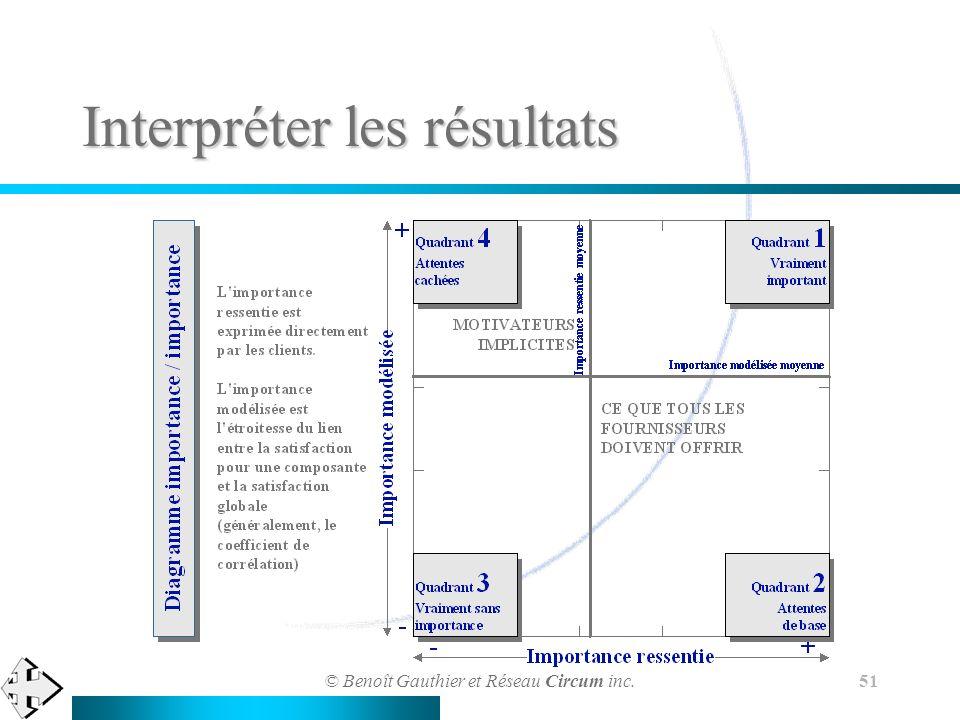 © Benoît Gauthier et Réseau Circum inc. 51 Interpréter les résultats