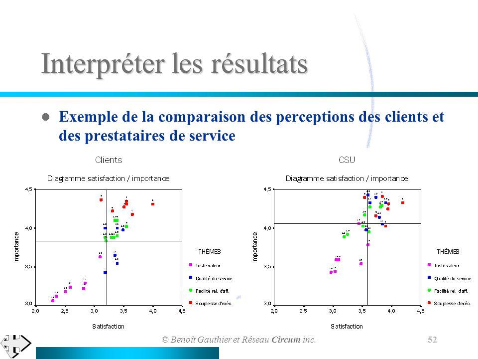 © Benoît Gauthier et Réseau Circum inc. 52 Interpréter les résultats Exemple de la comparaison des perceptions des clients et des prestataires de serv