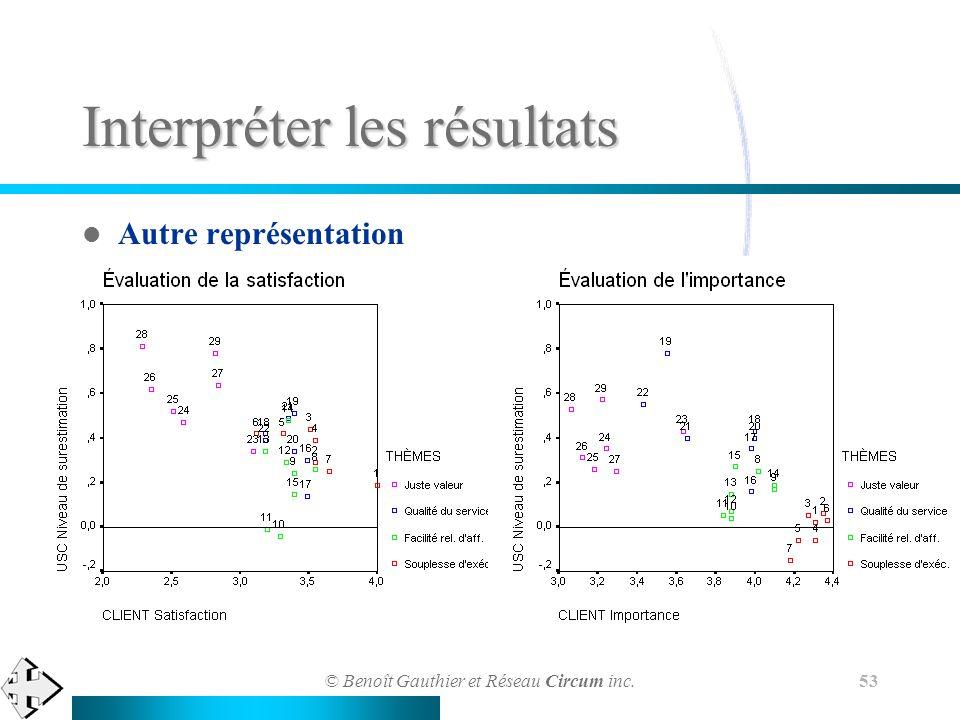 © Benoît Gauthier et Réseau Circum inc. 53 Interpréter les résultats Autre représentation
