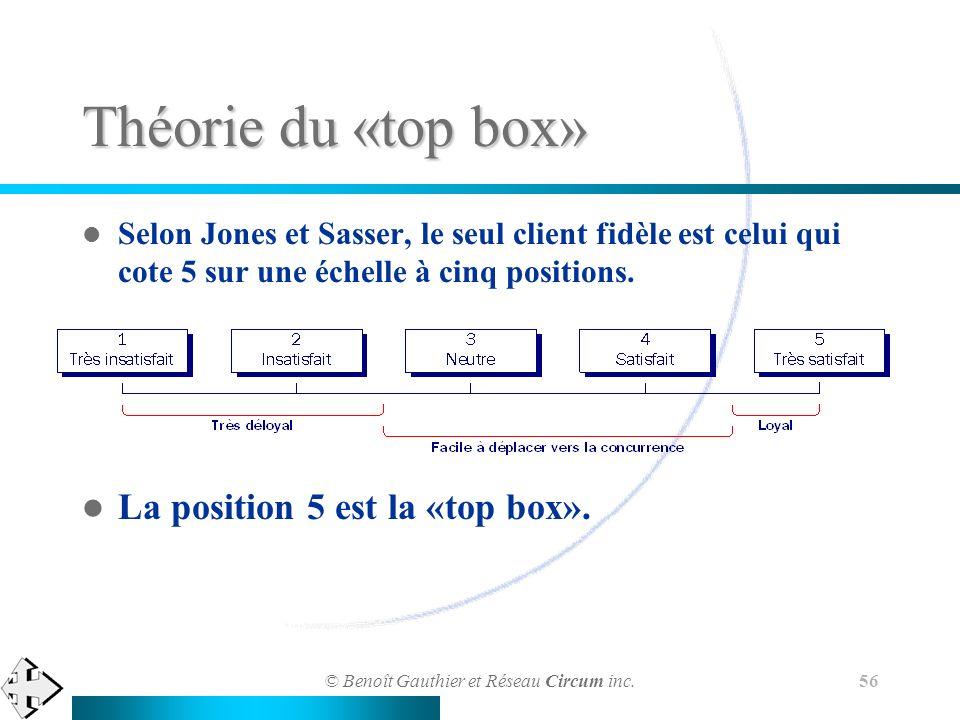 © Benoît Gauthier et Réseau Circum inc. 56 Théorie du «top box» Selon Jones et Sasser, le seul client fidèle est celui qui cote 5 sur une échelle à ci