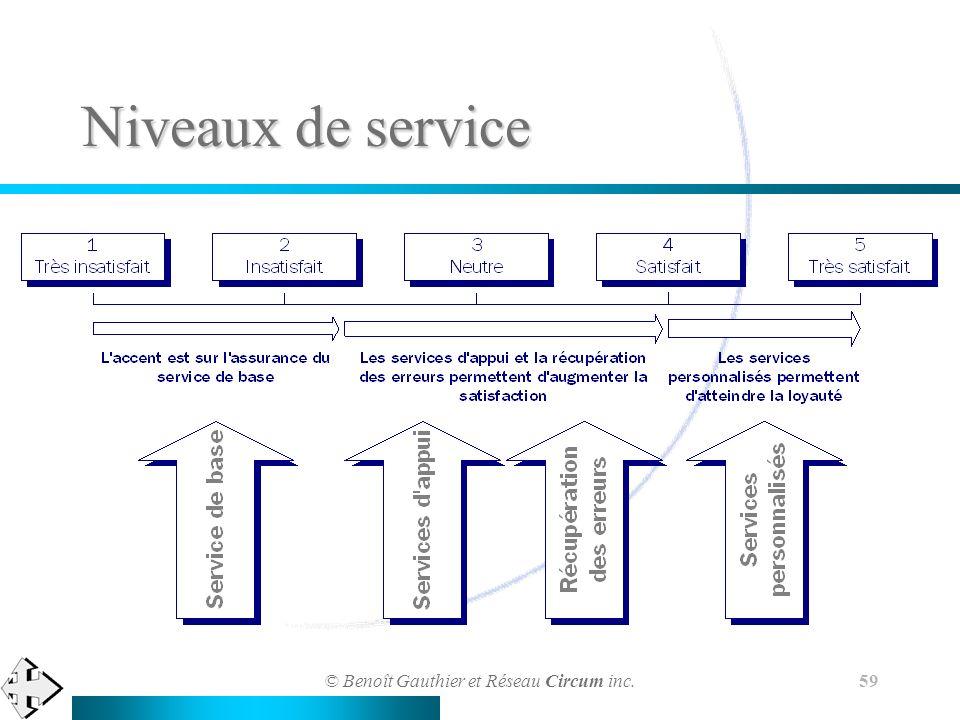 © Benoît Gauthier et Réseau Circum inc. 59 Niveaux de service