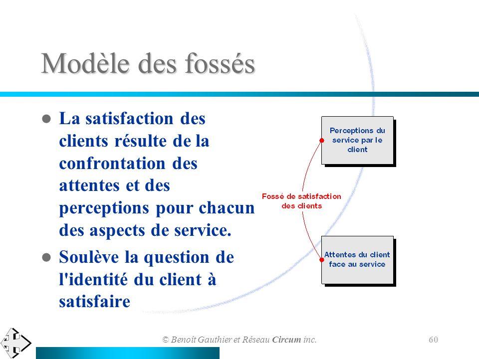 © Benoît Gauthier et Réseau Circum inc. 60 Modèle des fossés La satisfaction des clients résulte de la confrontation des attentes et des perceptions p