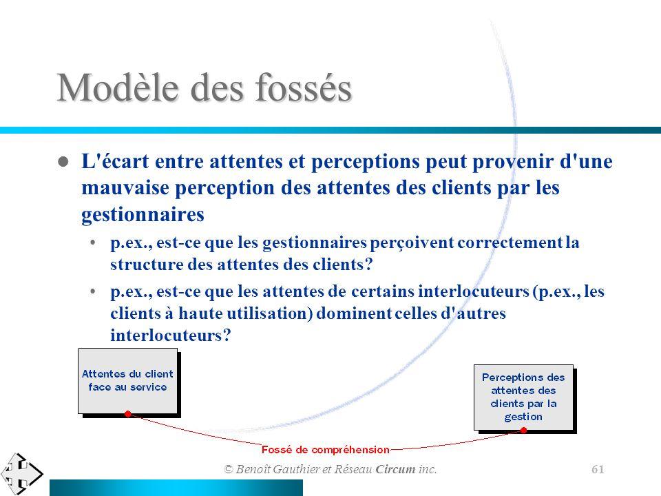 © Benoît Gauthier et Réseau Circum inc. 61 Modèle des fossés L'écart entre attentes et perceptions peut provenir d'une mauvaise perception des attente