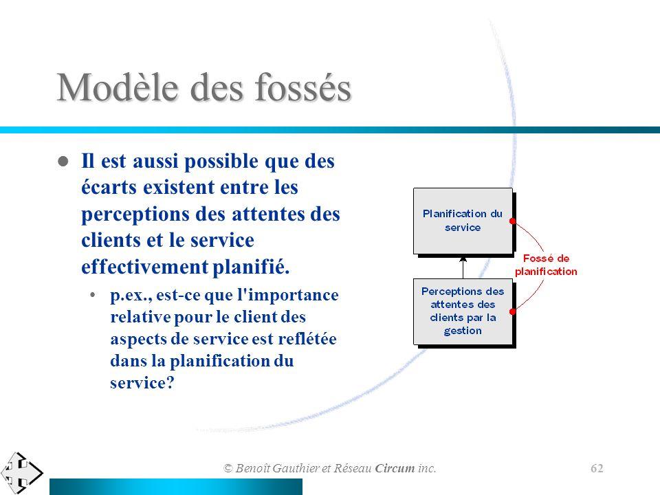 © Benoît Gauthier et Réseau Circum inc. 62 Modèle des fossés Il est aussi possible que des écarts existent entre les perceptions des attentes des clie