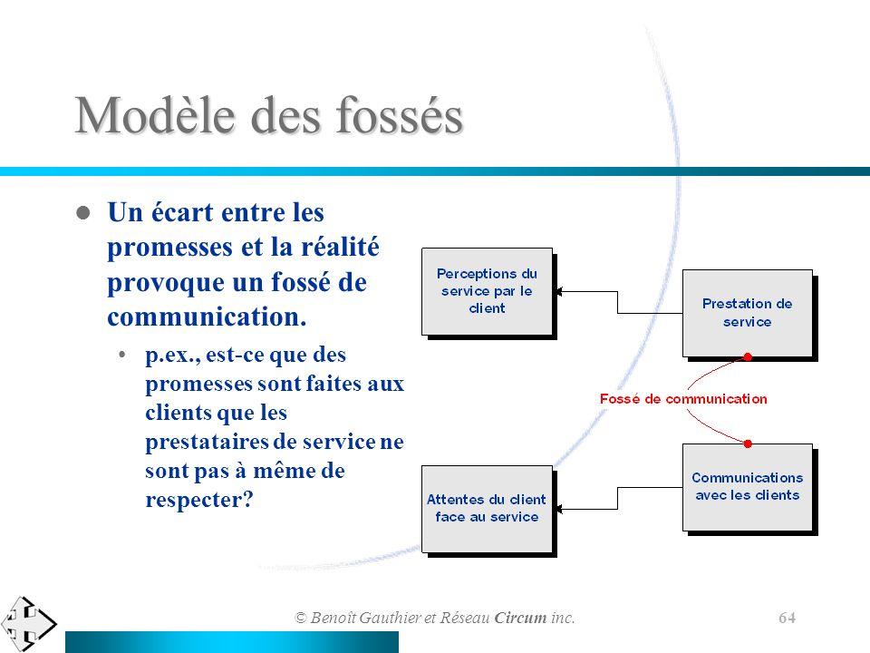 © Benoît Gauthier et Réseau Circum inc. 64 Modèle des fossés Un écart entre les promesses et la réalité provoque un fossé de communication. p.ex., est