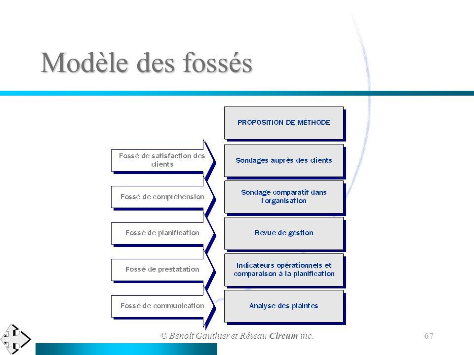 © Benoît Gauthier et Réseau Circum inc. 67 Modèle des fossés