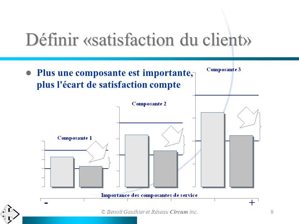 © Benoît Gauthier et Réseau Circum inc. 8 Définir «satisfaction du client» Plus une composante est importante, plus l'écart de satisfaction compte