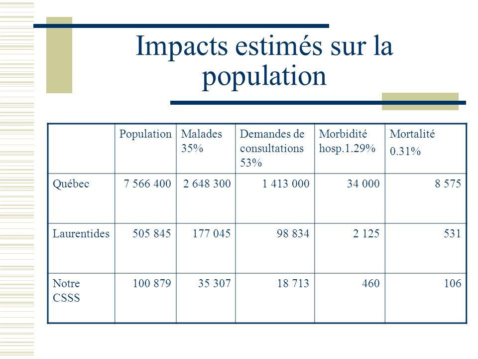 Impacts estimés sur la population PopulationMalades 35% Demandes de consultations 53% Morbidité hosp.1.29% Mortalité 0.31% Québec7 566 4002 648 3001 413 00034 0008 575 Laurentides505 845177 04598 8342 125531 Notre CSSS 100 87935 30718 713460106