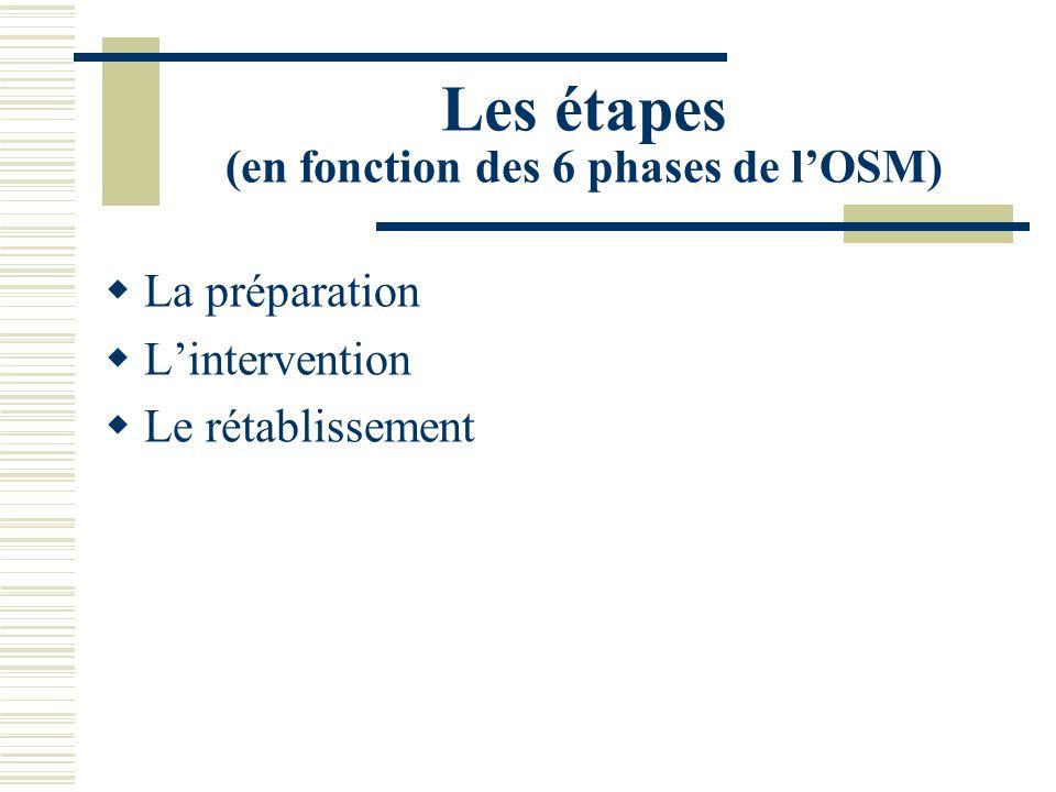 Les étapes (en fonction des 6 phases de lOSM) La préparation Lintervention Le rétablissement