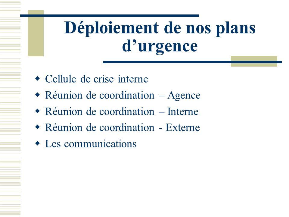Déploiement de nos plans durgence Cellule de crise interne Réunion de coordination – Agence Réunion de coordination – Interne Réunion de coordination - Externe Les communications