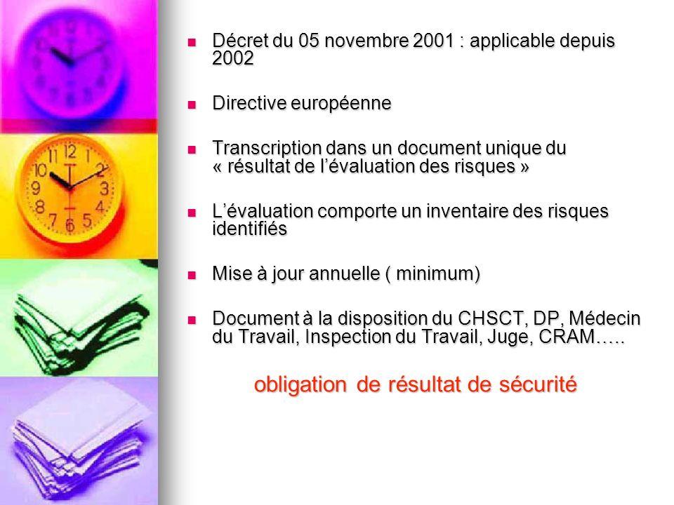 Décret du 05 novembre 2001 : applicable depuis 2002 Décret du 05 novembre 2001 : applicable depuis 2002 Directive européenne Directive européenne Tran