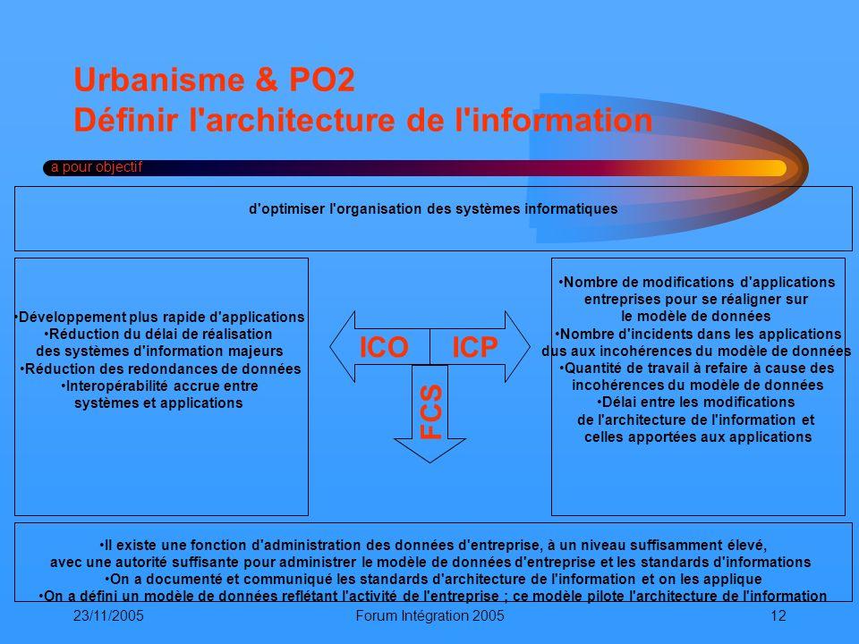 23/11/2005Forum Intégration 200512 Urbanisme & PO2 Définir l'architecture de l'information a pour objectif ICOICP FCS Il existe une fonction d'adminis