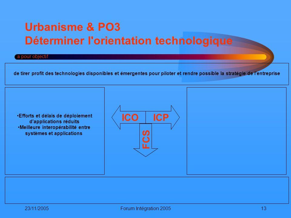 23/11/2005Forum Intégration 200513 Urbanisme & PO3 Déterminer l'orientation technologique a pour objectif ICOICP FCS de tirer profit des technologies