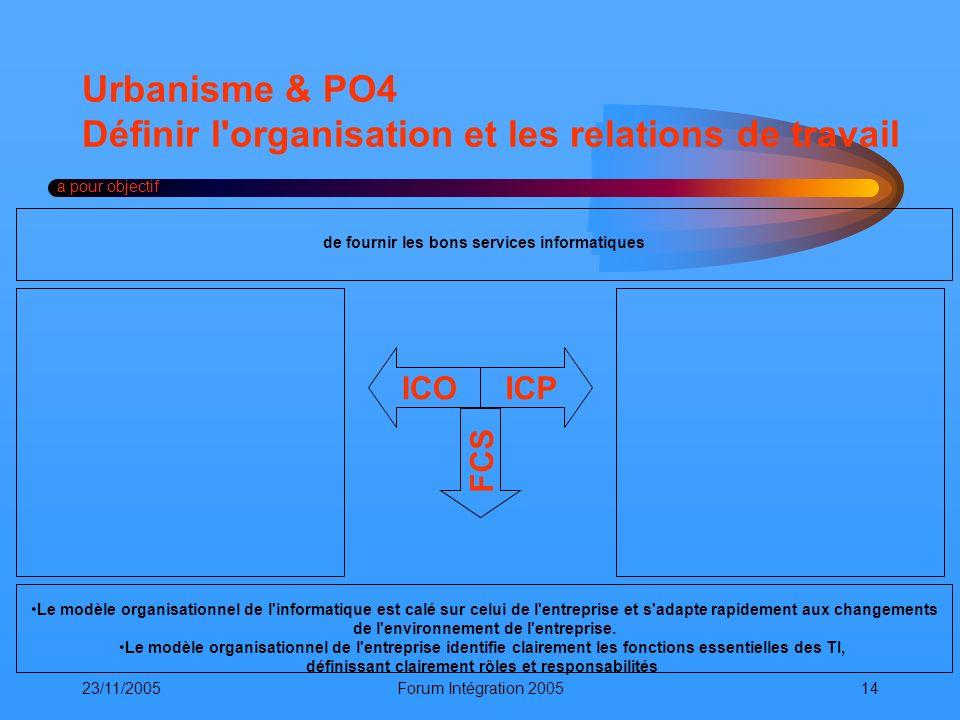 23/11/2005Forum Intégration 200514 Urbanisme & PO4 Définir l'organisation et les relations de travail a pour objectif ICOICP FCS Le modèle organisatio