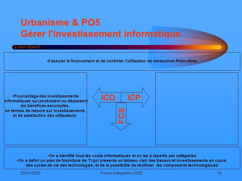 23/11/2005Forum Intégration 200515 Urbanisme & PO5 Gérer l'investissement informatique a pour objectif ICOICP FCS On a identifié tous les coûts inform