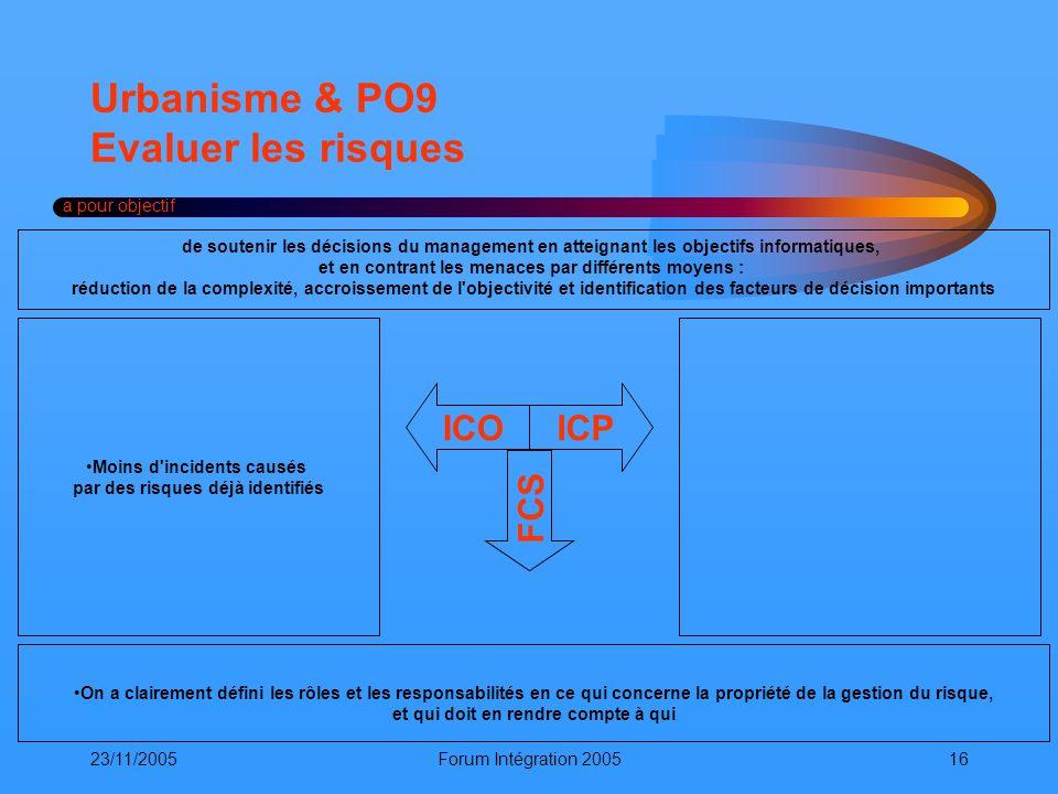 23/11/2005Forum Intégration 200516 Urbanisme & PO9 Evaluer les risques a pour objectif ICOICP FCS On a clairement défini les rôles et les responsabili