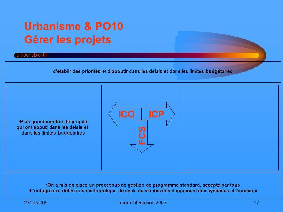 23/11/2005Forum Intégration 200517 Urbanisme & PO10 Gérer les projets a pour objectif ICOICP FCS On a mis en place un processus de gestion de programm