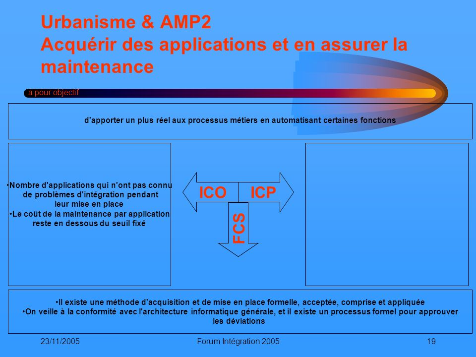 23/11/2005Forum Intégration 200519 Urbanisme & AMP2 Acquérir des applications et en assurer la maintenance a pour objectif ICOICP FCS Il existe une mé