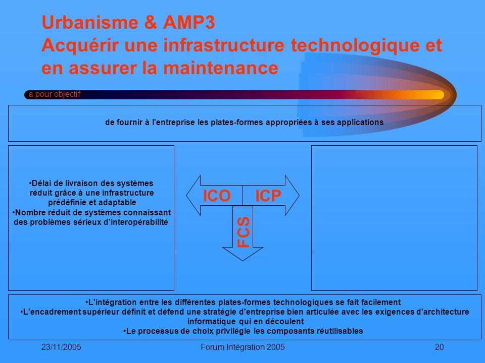 23/11/2005Forum Intégration 200520 Urbanisme & AMP3 Acquérir une infrastructure technologique et en assurer la maintenance a pour objectif ICOICP FCS