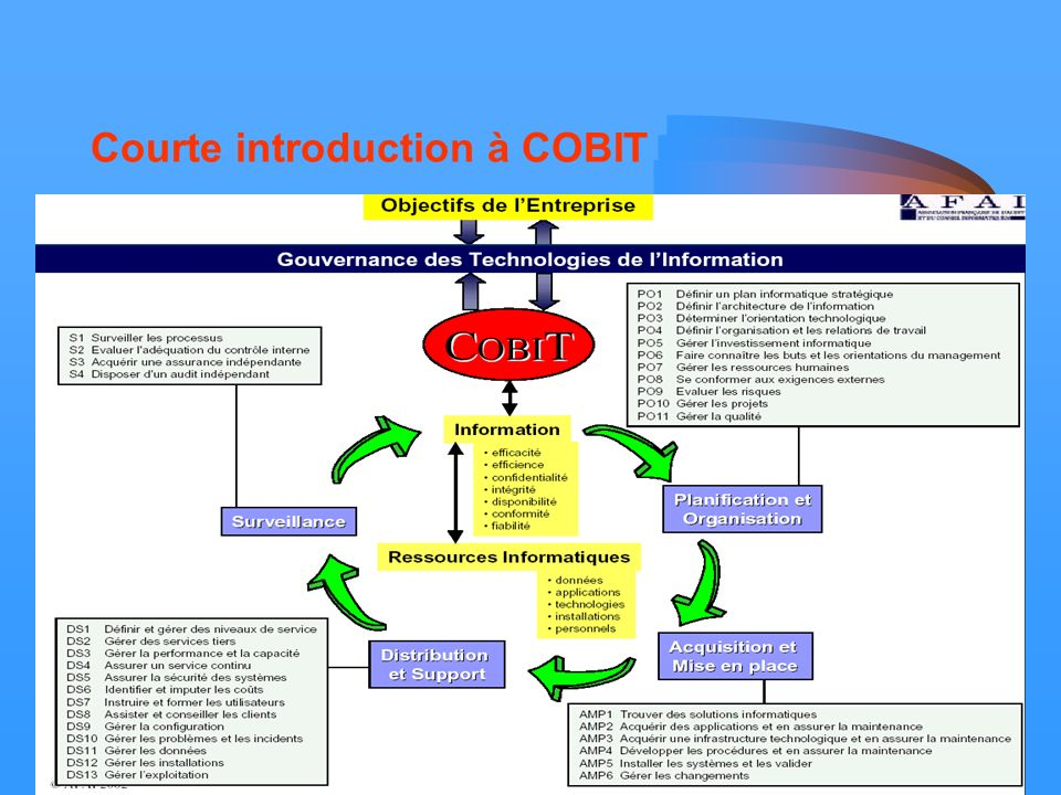 23/11/2005Forum Intégration 20058 Courte introduction à COBIT