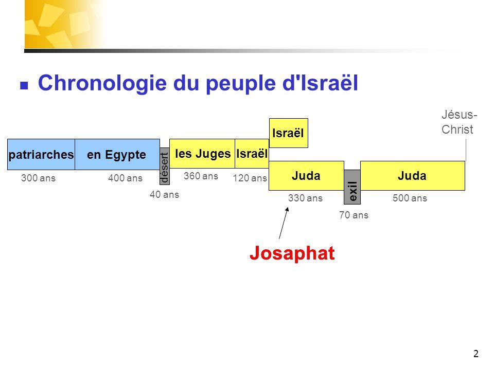 2 patriarches les Juges Juda Israël Juda désert exil 400 ans 40 ans 120 ans300 ans 330 ans 70 ans 500 ans Josaphat Israël 360 ans Chronologie du peupl