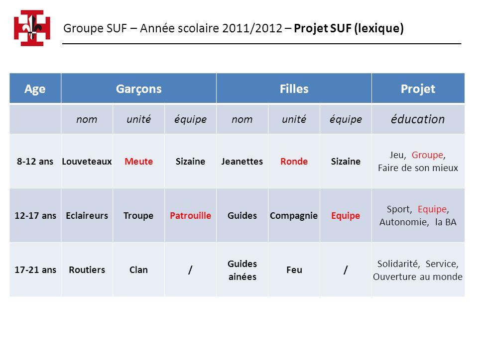 Groupe SUF – Année scolaire 2011/2012 – Projet SUF (lexique) AgeGarçonsFillesProjet nomunitééquipenomunitééquipe éducation 8-12 ansLouveteauxMeuteSiza